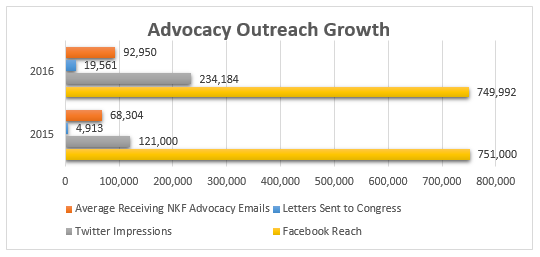 advocacy-communications-chart-12-16