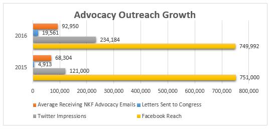 advocacy-communications-chart-12-16