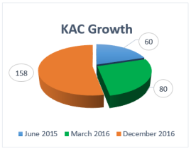 kac-growth